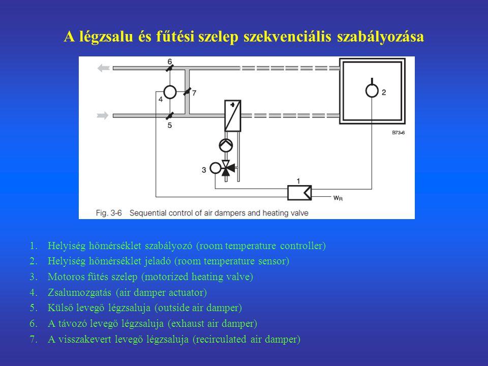 A légzsalu és fűtési szelep szekvenciális szabályozása 1.Helyiség hőmérséklet szabályozó (room temperature controller) 2.Helyiség hőmérséklet jeladó (room temperature sensor) 3.Motoros fűtés szelep (motorized heating valve) 4.Zsalumozgatás (air damper actuator) 5.Külső levegő légzsaluja (outside air damper) 6.A távozó levegő légzsaluja (exhaust air damper) 7.A visszakevert levegő légzsaluja (recirculated air damper)