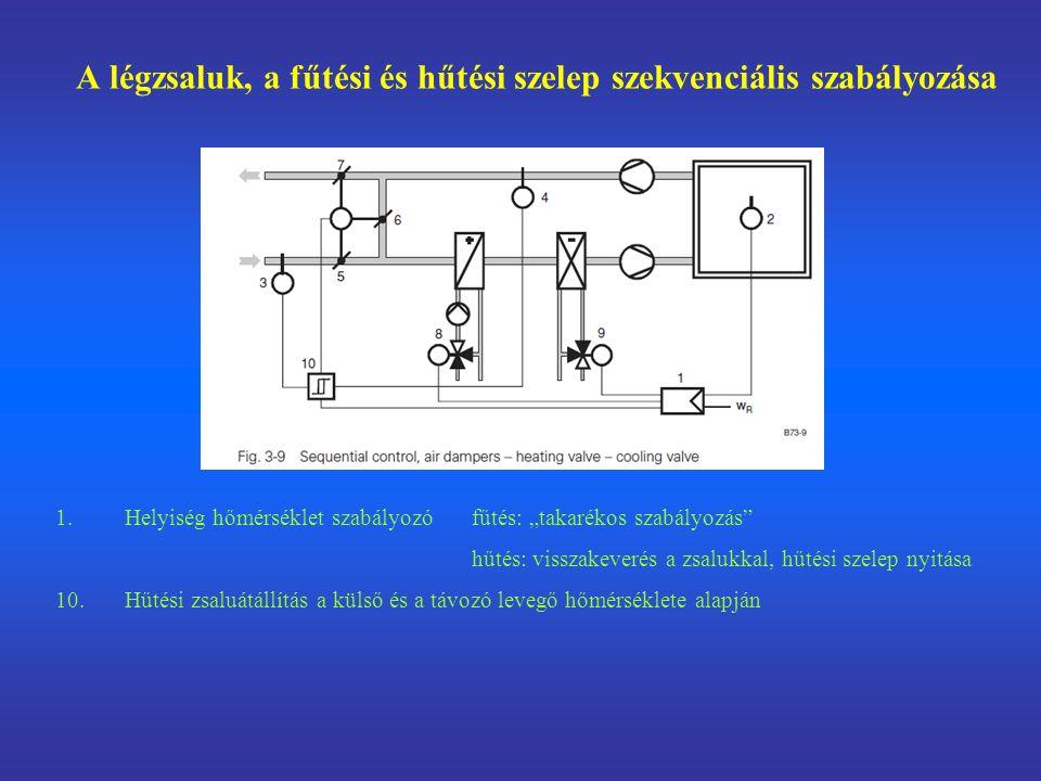 """A légzsaluk, a fűtési és hűtési szelep szekvenciális szabályozása 1.Helyiség hőmérséklet szabályozófűtés: """"takarékos szabályozás hűtés: visszakeverés a zsalukkal, hűtési szelep nyitása 10."""