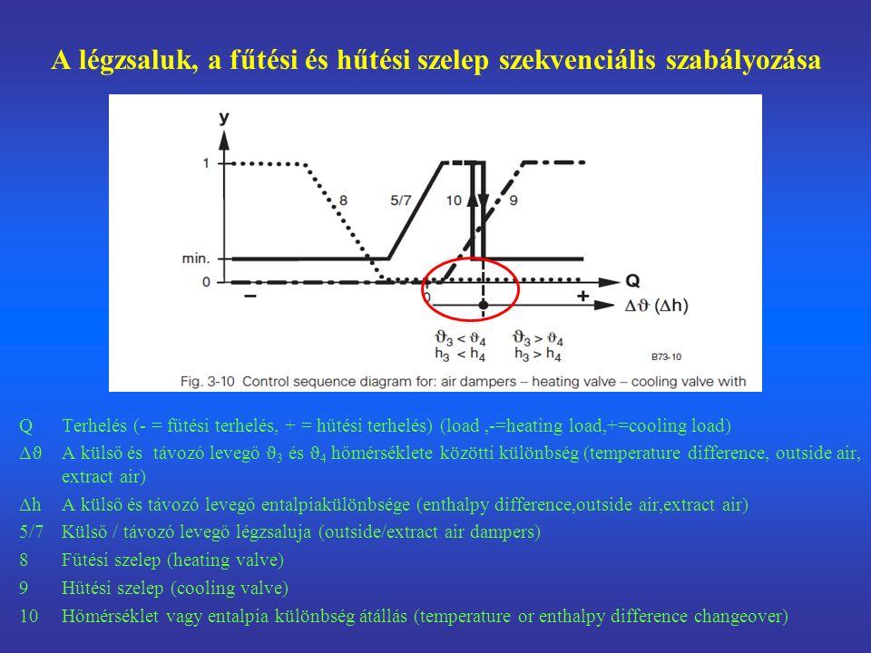 A légzsaluk, a fűtési és hűtési szelep szekvenciális szabályozása Q Terhelés (- = fűtési terhelés, + = hűtési terhelés) (load,-=heating load,+=cooling load) Δ ϑ A külső és távozó levegő ϑ 3 és ϑ 4 hőmérséklete közötti különbség (temperature difference, outside air, extract air) Δh A külső és távozó levegő entalpiakülönbsége (enthalpy difference,outside air,extract air) 5/7 Külső / távozó levegő légzsaluja (outside/extract air dampers) 8 Fűtési szelep (heating valve) 9 Hűtési szelep (cooling valve) 10 Hőmérséklet vagy entalpia különbség átállás (temperature or enthalpy difference changeover)