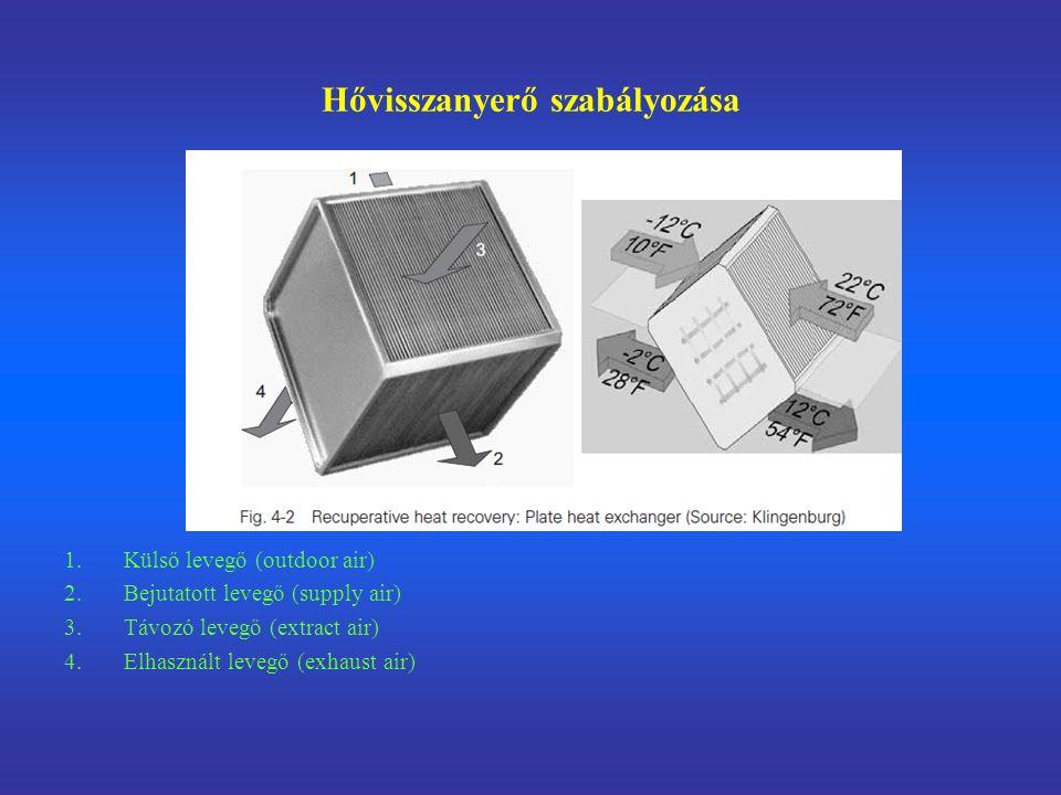 Hővisszanyerő szabályozása 1.Külső levegő (outdoor air) 2.Bejutatott levegő (supply air) 3.Távozó levegő (extract air) 4.Elhasznált levegő (exhaust air)