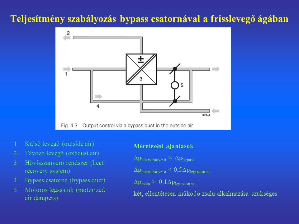 Teljesítmény szabályozás bypass csatornával a frisslevegő ágában 1.Külső levegő (outside air) 2.Távozó levegő (exhaust air) 3.Hővisszanyerő rendszer (heat recovery system) 4.Bypass csatorna (bypass duct) 5.Motoros légzsaluk (motorized air dampers) Méretezési ajánlások Δp hővisszanyerő ≈ Δp bypass Δp hővisszanyerő < 0,5Δp légcsatorna Δp zsalu ≈ 0,1Δp légcsatorna két, ellentétesen működő zsalu alkalmazása szükséges