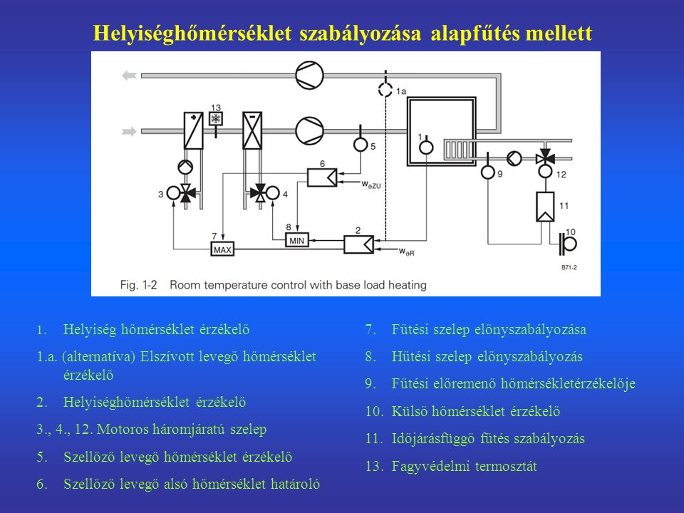A szellőzőlevegő hőmérsékletének szabályozása a helyiség levegőjének a beállított alapjeltől való eltérése függvényében.