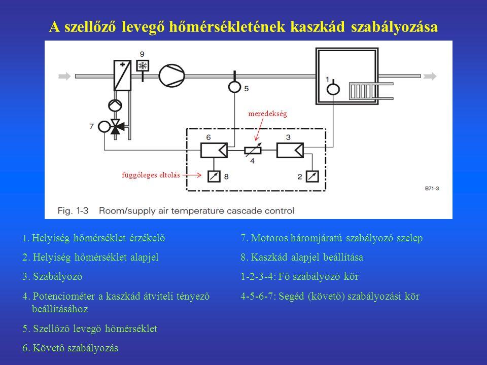 A szellőző levegő hőmérsékletét a helyiséghőmérséklet alapjeltől való eltérése függvényében állítjuk be (követő szabályozás).