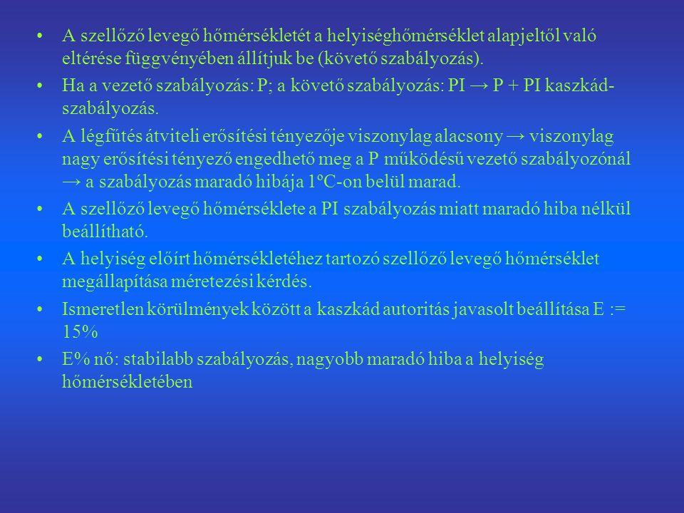 Kaszkád átviteli tényező ϑ R : Helyiség hőmérséklet (room temperature) w R : Helyiség hőmérséklet alapjel (room temperature setpoint) Δ ϑ R : A helyiséghőmérséklet eltérése (room temperature deviation) ϑ zu : A szellőző levegő hőmérséklete (supply air temperature) w k : Kaszkád alapérték (szellőző levegő hőmérséklet alapjel) (cascade base value,supply air temperature setting value) Δ ϑ zu : A szellőző levegő hőmérsékletv áltozása (supply air temperature change) E%: Kaszkád autoritás %-ban (cascade authority in %)