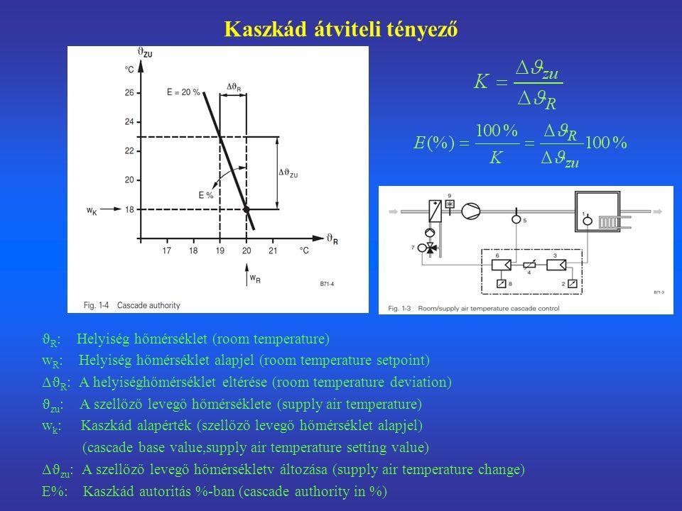 Hűtve szárítás közvetlen páratartalom szabályozással A Előfűtő, belépő állapot (preheater inlet state) B Hűtő, belépéső állapot (cooling coil inlet state) C Utófűtő, belépő állapot (reheater inlet state) D Légmosó,belépő állapot (air washer inlet state) E' A hűtési karakterisztika és a belépési hőmérséklet találkozása (intersection of cooling characteristic with inlet temperature) E A szellőző levegő állapota (supply air inlet state) F Távozó levegő (desired state of room air) 1 Átlagos hűtőfelületi hőmérséklet ϑ co (mean cooling surface temperature)