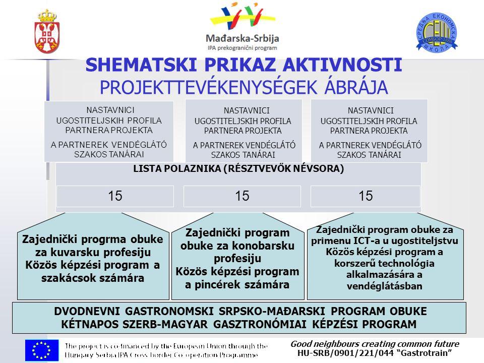 "Good neighbours creating common future HU-SRB/0901/221/044 ""Gastrotrain"" Zajednički progrma obuke za kuvarsku profesiju Közös képzési program a szakác"