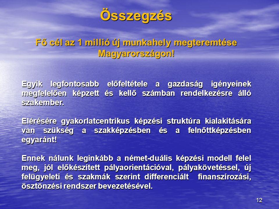 Összegzés Fő cél az 1 millió új munkahely megteremtése Magyarországon! Egyik legfontosabb előfeltétele a gazdaság igényeinek megfelelően képzett és ke