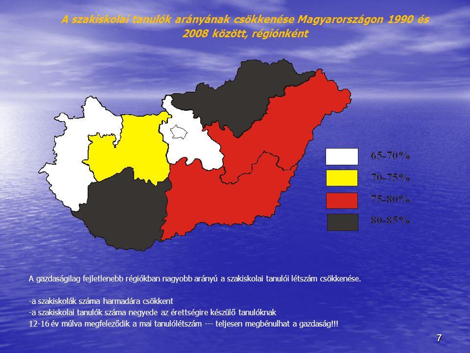 77 A szakiskolai tanulók arányának csökkenése Magyarországon 1990 és 2008 között, régiónként A gazdaságilag fejletlenebb régiókban nagyobb arányú a sz