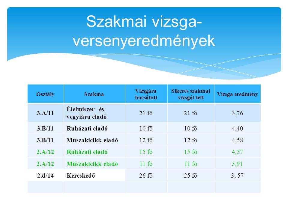 Szakmai vizsga- versenyeredmények OsztálySzakma Vizsgára bocsátott Sikeres szakmai vizsgát tett Vizsga eredmény 3.A/11 Élelmiszer- és vegyiáru eladó 21 fő 3,76 3.B/11Ruházati eladó10 fő 4,40 3.B/11Műszakicikk eladó12 fő 4,58 2.A/12Ruházati eladó15 fő 4,57 2.A/12Műszakicikk eladó11 fő 3,91 2.d/14Kereskedő26 fő25 fő3, 57