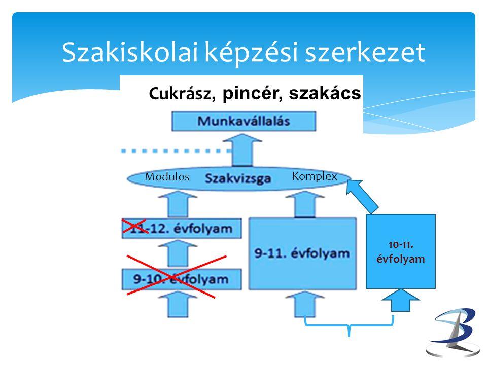 Szakiskolai képzési szerkezet 10-11. évfolyam Komplex Modulos Cukrász, pincér, szakács