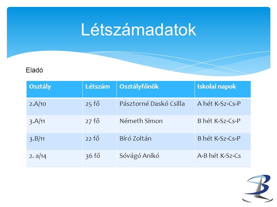 OsztályLétszámOsztályfőnökIskolai napok 2.A/1025 főPásztorné Daskó CsillaA hét K-Sz-Cs-P 3.A/1127 főNémeth SimonB hét K-Sz-Cs-P 3.B/1122 főBíró ZoltánB hét K-Sz-Cs-P 2.