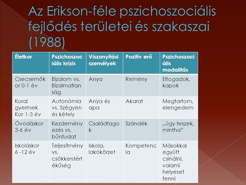 ÉletkorPszichoszoc iális krízis Viszonyítási személyek Pozitív erőPszichoszoci ális modalitás Csecsemők or 0-1 év Bizalom vs.