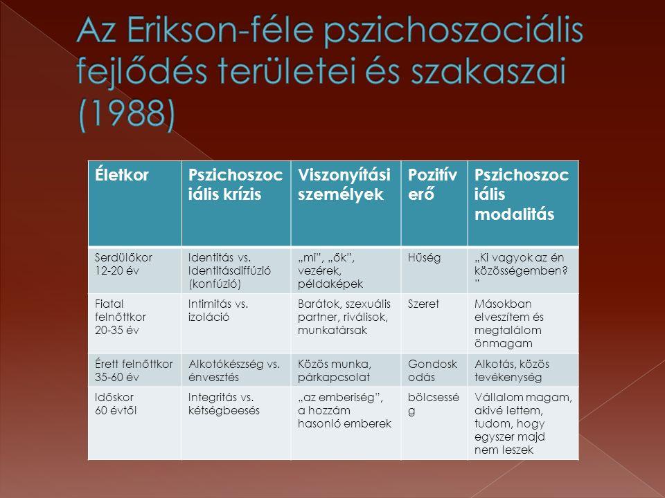 ÉletkorPszichoszoc iális krízis Viszonyítási személyek Pozitív erő Pszichoszoc iális modalitás Serdülőkor 12-20 év Identitás vs. Identitásdiffúzió (ko