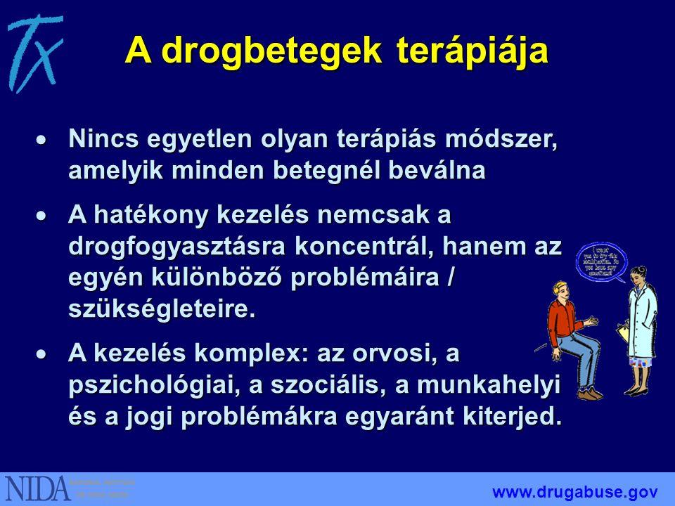 A drogbetegek terápiája  Nincs egyetlen olyan terápiás módszer, amelyik minden betegnél beválna  A hatékony kezelés nemcsak a drogfogyasztásra koncentrál, hanem az egyén különböző problémáira / szükségleteire.