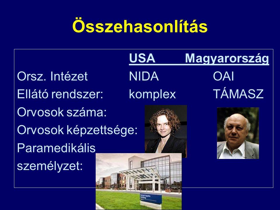 Összehasonlítás USAMagyarország Orsz.