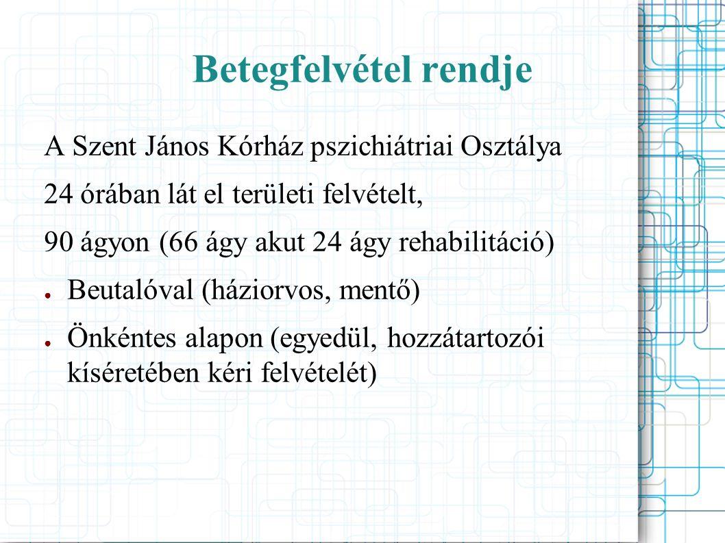 Ellátási terület Akut (I, II) ● Budapest I, II, XII.