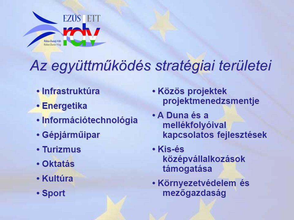 Az együttműködés stratégiai területei Infrastruktúra Infrastruktúra Energetika Energetika Információtechnológia Információtechnológia Gépjárműipar Gépjárműipar Turizmus Turizmus Oktatás Oktatás Kultúra Kultúra Sport Sport Közös projektek projektmenedzsmentje Közös projektek projektmenedzsmentje A Duna és a mellékfolyóival kapcsolatos fejlesztések A Duna és a mellékfolyóival kapcsolatos fejlesztések Kis-és középvállalkozások támogatása Kis-és középvállalkozások támogatása Környezetvédelem és mezőgazdaság Környezetvédelem és mezőgazdaság