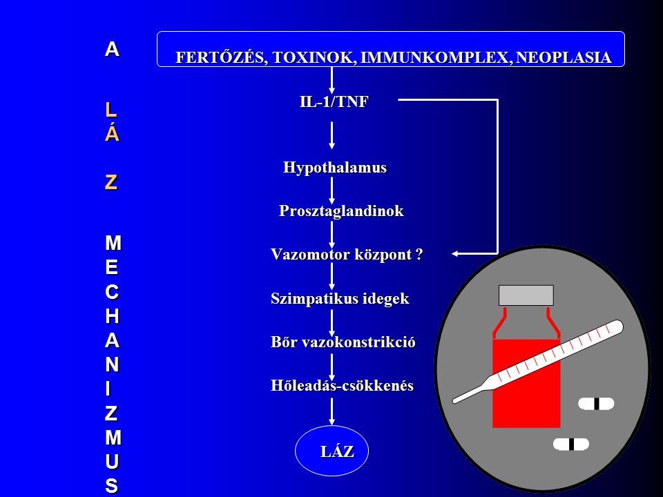 FERTŐZÉS, TOXINOK, IMMUNKOMPLEX, NEOPLASIA FERTŐZÉS, TOXINOK, IMMUNKOMPLEX, NEOPLASIA IL-1/TNF IL-1/TNF Hypothalamus Hypothalamus Prosztaglandinok Prosztaglandinok Vazomotor központ .