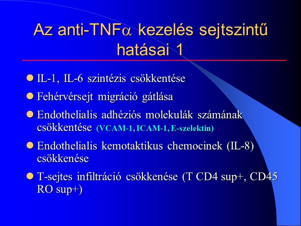 Az anti-TNF  kezelés sejtszintű hatásai 1 IL-1, IL-6 szintézis csökkentése IL-1, IL-6 szintézis csökkentése Fehérvérsejt migráció gátlása Fehérvérsejt migráció gátlása Endothelialis adhéziós molekulák számának csökkentése (VCAM-1, ICAM-1, E-szelektin) Endothelialis adhéziós molekulák számának csökkentése (VCAM-1, ICAM-1, E-szelektin) Endothelialis kemotaktikus chemocinek (IL-8) csökkenése Endothelialis kemotaktikus chemocinek (IL-8) csökkenése T-sejtes infiltráció csökkenése (T CD4 sup+, CD45 RO sup+) T-sejtes infiltráció csökkenése (T CD4 sup+, CD45 RO sup+)