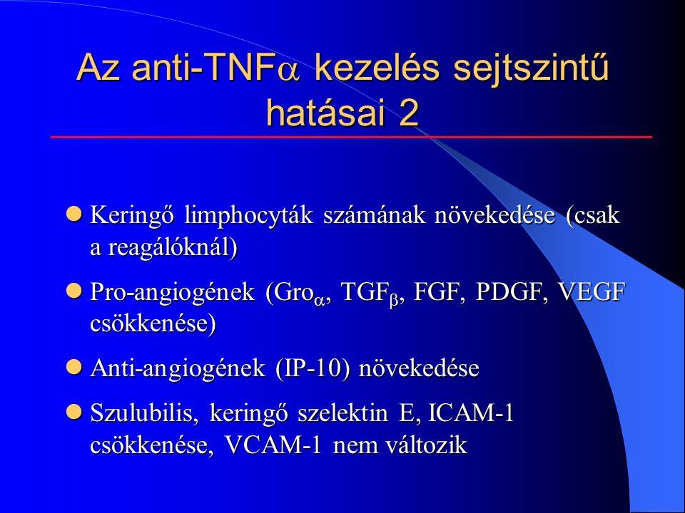 Keringő limphocyták számának növekedése (csak a reagálóknál) Keringő limphocyták számának növekedése (csak a reagálóknál) Pro-angiogének (Gro , TGF , FGF, PDGF, VEGF csökkenése) Pro-angiogének (Gro , TGF , FGF, PDGF, VEGF csökkenése) Anti-angiogének (IP-10) növekedése Anti-angiogének (IP-10) növekedése Szulubilis, keringő szelektin E, ICAM-1 csökkenése, VCAM-1 nem változik Szulubilis, keringő szelektin E, ICAM-1 csökkenése, VCAM-1 nem változik Az anti-TNF  kezelés sejtszintű hatásai 2