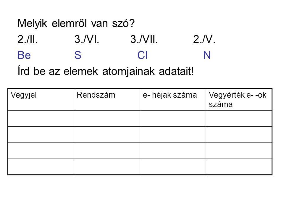 Melyik elemről van szó? 2./II.3./VI. 3./VII. 2./V. BeS Cl N Írd be az elemek atomjainak adatait! VegyjelRendszáme- héjak számaVegyérték e- -ok száma