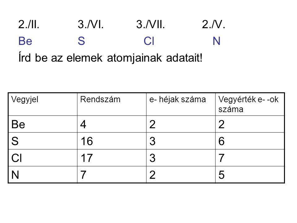 2./II.3./VI. 3./VII. 2./V. BeS Cl N Írd be az elemek atomjainak adatait! VegyjelRendszáme- héjak számaVegyérték e- -ok száma Be422 S1636 Cl1737 N725