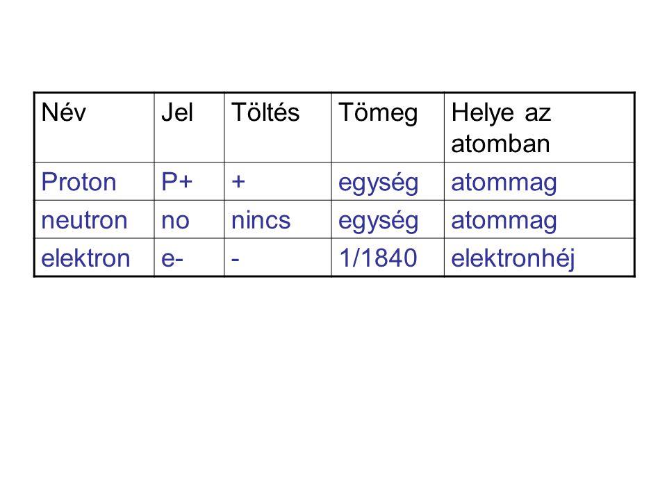 NévJelTöltésTömegHelye az atomban ProtonP++egységatommag neutronnonincsegységatommag elektrone--1/1840elektronhéj
