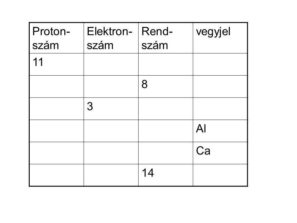Proton- szám Elektron- szám Rend- szám vegyjel 11 Na 888O 333Li 13 Al 20 Ca 14 Si