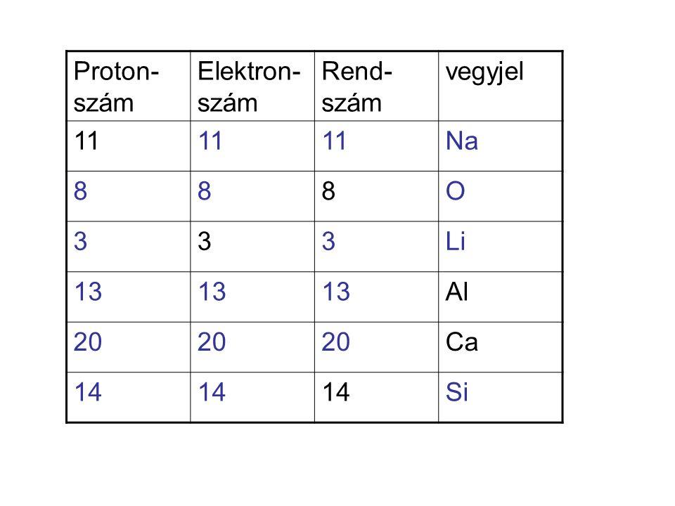 Elektronszer- kezet rendszámvegyjel 2 2,3 2,8,3 2,8,1 1,8,6 2,8,8,2