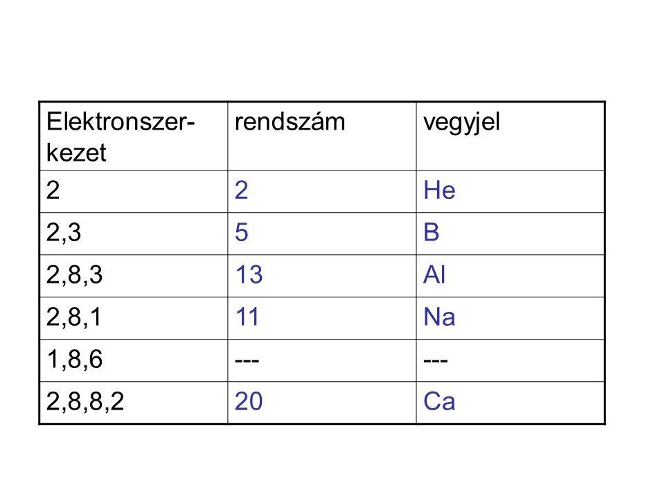 Elektronszer- kezet rendszámvegyjel 22He 2,35B 2,8,313Al 2,8,111Na 1,8,6--- 2,8,8,220Ca