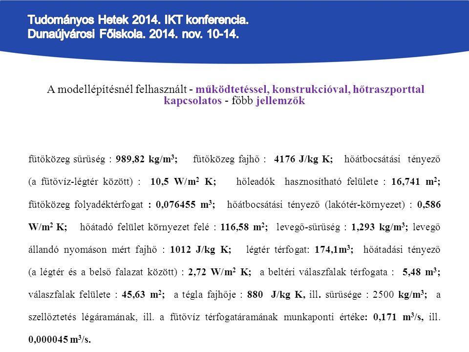 A modellépítésnél felhasznált - működtetéssel, konstrukcióval, hőtraszporttal kapcsolatos - főbb jellemzők fűtőközeg sűrűség : 989,82 kg/m 3 ; fűtőközeg fajhő : 4176 J/kg K; hőátbocsátási tényező (a fűtővíz-légtér között) : 10,5 W/m 2 K; hőleadók hasznosítható felülete : 16,741 m 2 ; fűtőközeg folyadéktérfogat : 0,076455 m 3 ; hőátbocsátási tényező (lakótér-környezet) : 0,586 W/m 2 K; hőátadó felület környezet felé : 116,58 m 2 ; levegő-sűrűség : 1,293 kg/m 3 ; levegő állandó nyomáson mért fajhő : 1012 J/kg K; légtér térfogat: 174,1m 3 ; hőátadási tényező (a légtér és a belső falazat között) : 2,72 W/m 2 K; a beltéri válaszfalak térfogata : 5,48 m 3 ; válaszfalak felülete : 45,63 m 2 ; a tégla fajhője : 880 J/kg K, ill.