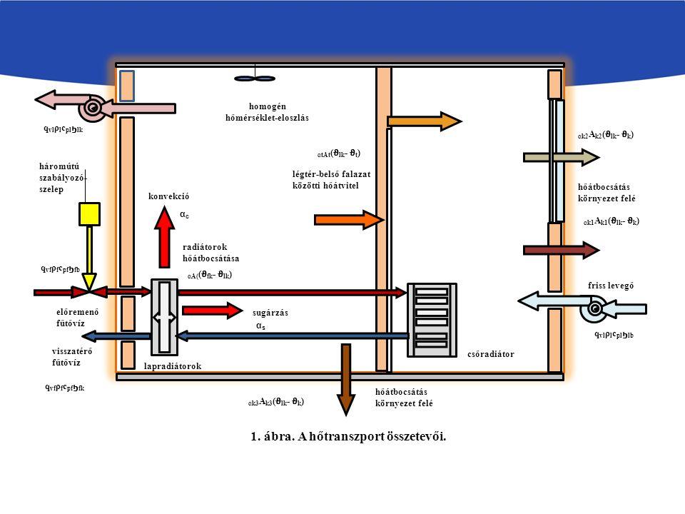 Jelölések: ( - fűtőközeg térfogatsebesség; - fűtőközeg sűrűség; - fűtőközeg fajhő;, - a fűtőközeg belépési, kilépési hőmérséklete; - légtér hőmérséklet;, A - a radiátorok hőátadási tényezője, hőátadásra hasznosítható felülete; - folyadéktérfogat;, A k - hőátadási tényező, hőátadó felület környezet felé; - környezeti hőmérséklet; - levegő sűrűség, állandó nyomáson mért fajhő; - légtér térfogat; - a belső válaszfalak hőátbocsátási tényezője; - a beltéri falak hőmérséklete;,,, - a válaszfalak felülete, térfogata, sűrűsége, fajhője; t - időkoordináta).
