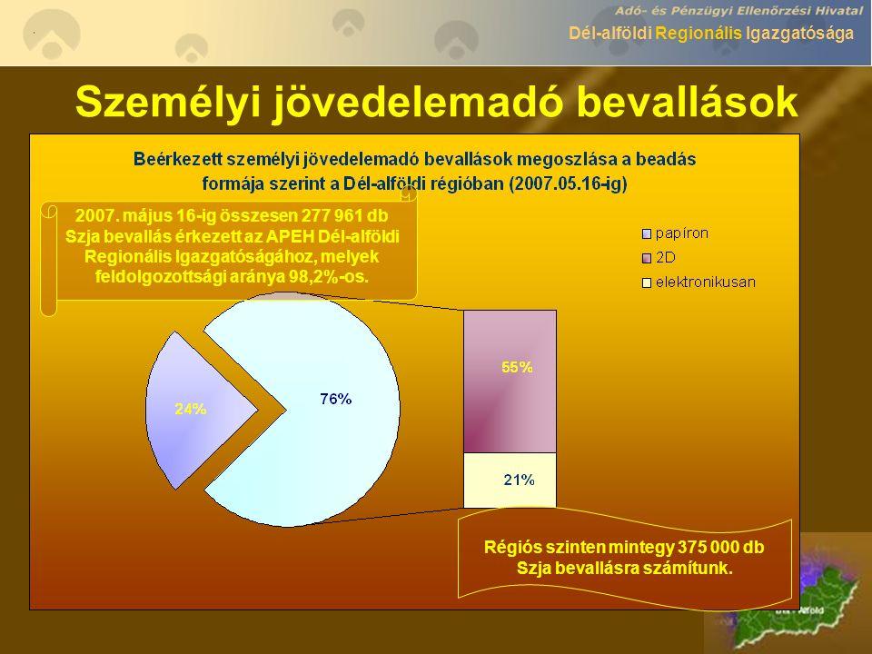 Dél-alföldi Regionális Igazgatósága Személyi jövedelemadó bevallások 2007.