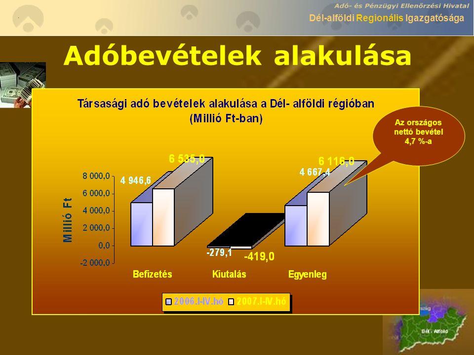 Dél-alföldi Regionális Igazgatósága Adóbevételek alakulása Az országos nettó bevétel 4,7 %-a