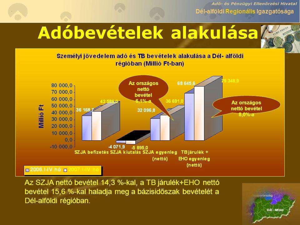 Dél-alföldi Regionális Igazgatósága Adóbevételek alakulása Az országos nettó bevétel 3,2%-a Az országos kiutalás 5,4%- a Az országos befizetés 4,2 %-a Az ÁFA befizetések 10,9 %-kal, a kiutalások 6,6 %-kal, a nettó egyenleg 17,1 %-kal emelkedtek a bázisév ugyanezen időszakához képest a Dél-alföldi régióban.