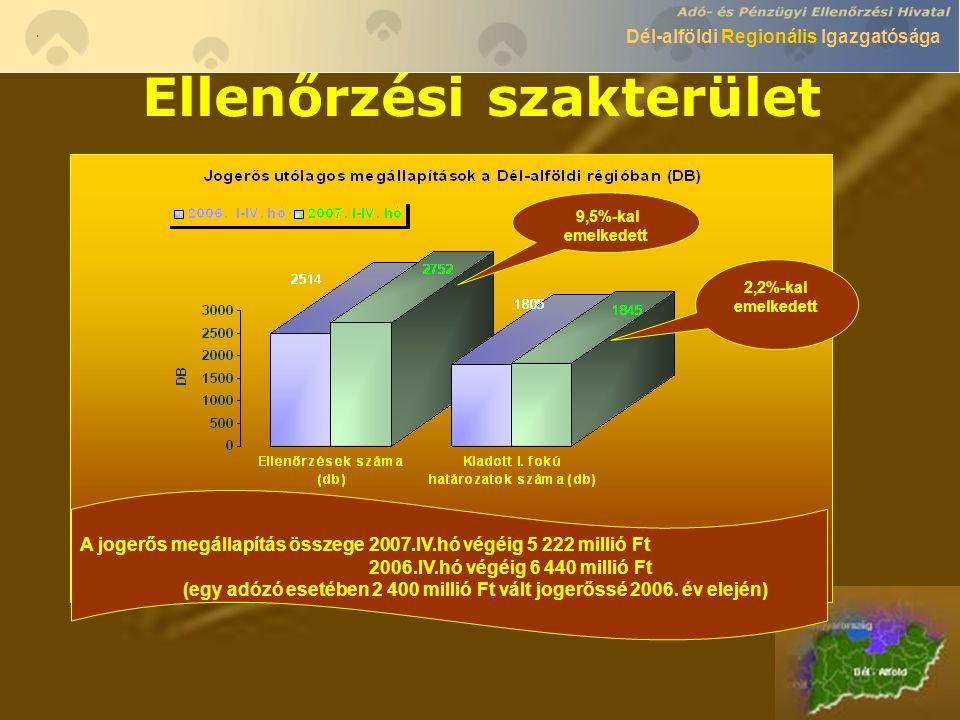 Dél-alföldi Regionális Igazgatósága Ellenőrzési szakterület 9,5%-kal emelkedett 2,2%-kal emelkedett A jogerős megállapítás összege 2007.IV.hó végéig 5 222 millió Ft 2006.IV.hó végéig 6 440 millió Ft (egy adózó esetében 2 400 millió Ft vált jogerőssé 2006.