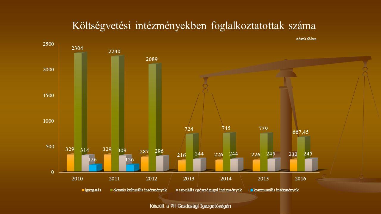 Készült a PH Gazdasági Igazgatóságán Költségvetési intézményekben foglalkoztatottak száma