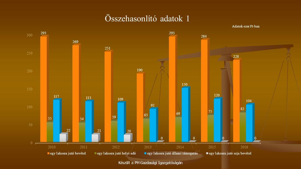 Készült a PH Gazdasági Igazgatóságán Összehasonlító adatok 1