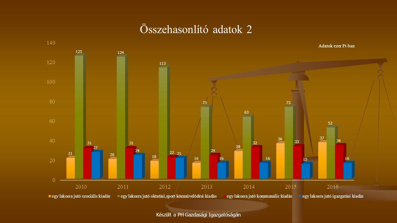Készült a PH Gazdasági Igazgatóságán Összehasonlító adatok 2