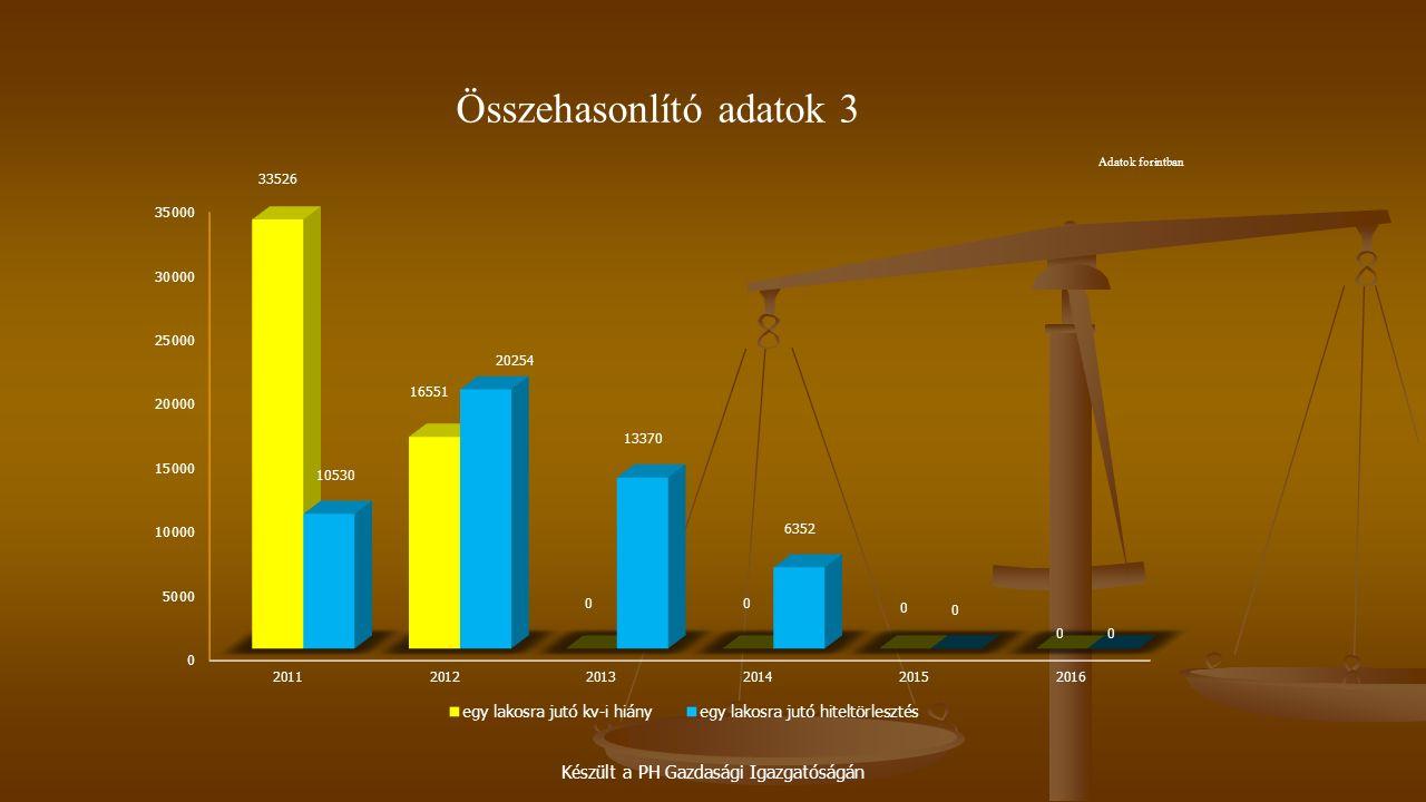 Készült a PH Gazdasági Igazgatóságán Összehasonlító adatok 3