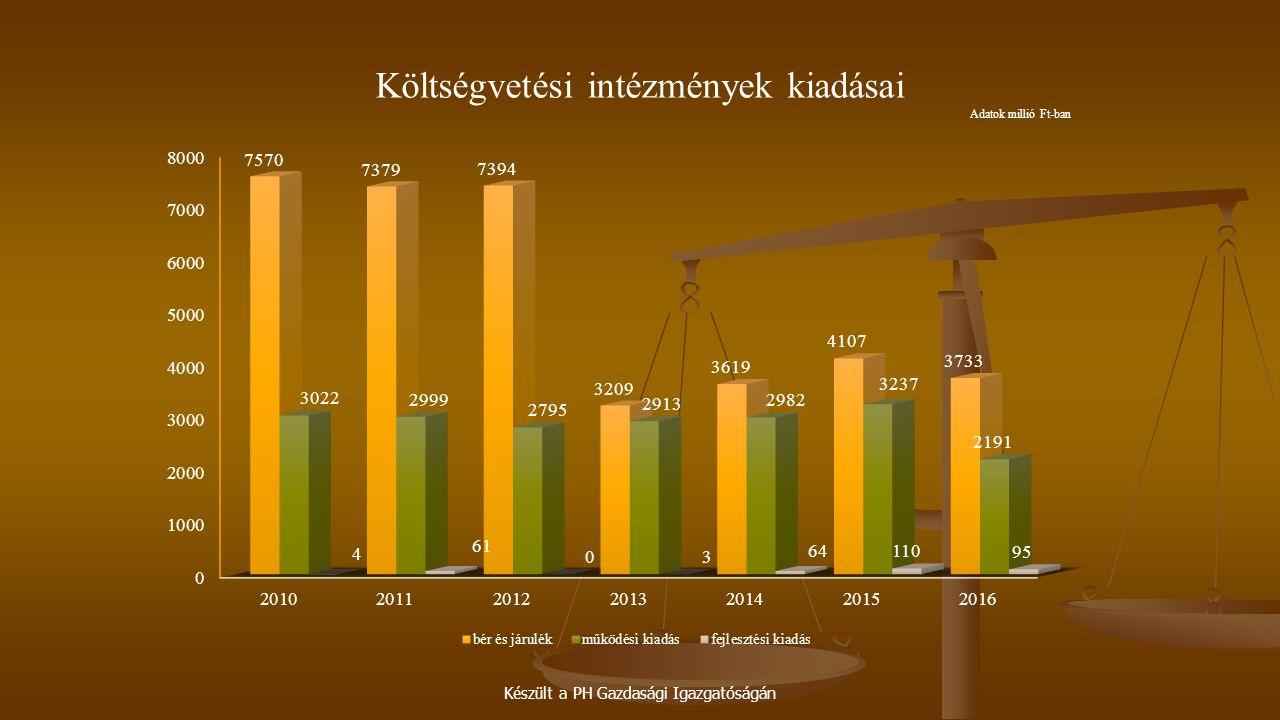Készült a PH Gazdasági Igazgatóságán Költségvetési intézmények kiadásai