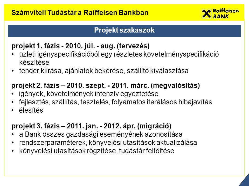 Számviteli Tudástár a Raiffeisen Bankban Projekt szakaszok projekt 1.