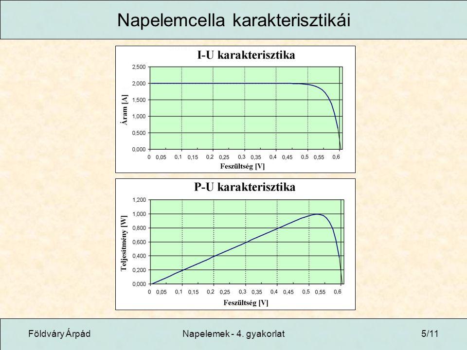 Földváry ÁrpádNapelemek - 4. gyakorlat5/11 Napelemcella karakterisztikái
