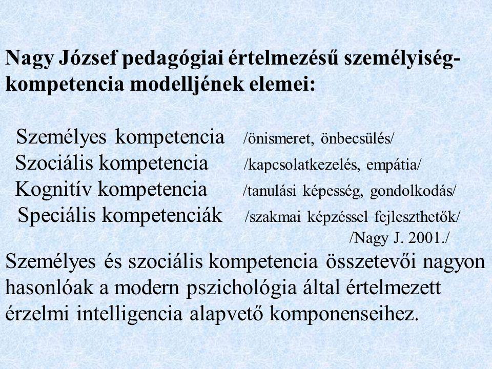 Nagy József pedagógiai értelmezésű személyiség- kompetencia modelljének elemei: Személyes kompetencia /önismeret, önbecsülés/ Szociális kompetencia /kapcsolatkezelés, empátia/ Kognitív kompetencia /tanulási képesség, gondolkodás/ Speciális kompetenciák /szakmai képzéssel fejleszthetők/ /Nagy J.