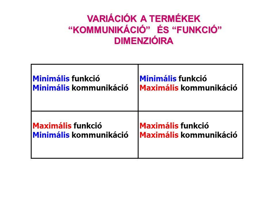 Minimális funkció Minimális kommunikáció Minimális funkció Maximális kommunikáció Maximális funkció Minimális kommunikáció Maximális funkció Maximális kommunikáció VARIÁCIÓK A TERMÉKEK KOMMUNIKÁCIÓ ÉS FUNKCIÓ KOMMUNIKÁCIÓ ÉS FUNKCIÓ DIMENZIÓIRA