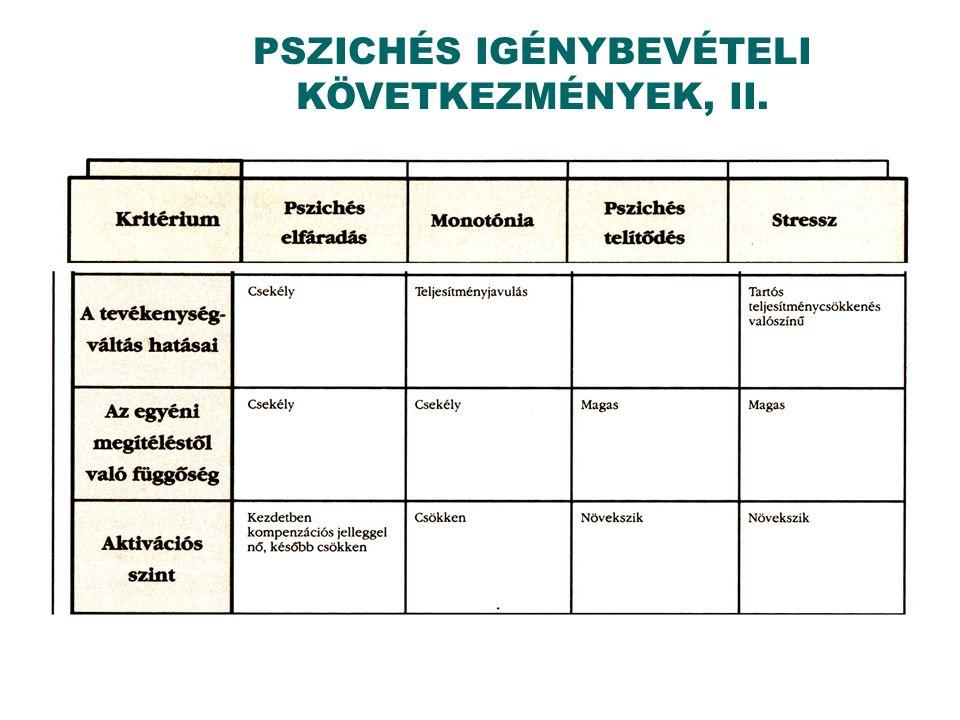 PSZICHÉS IGÉNYBEVÉTELI KÖVETKEZMÉNYEK, II.