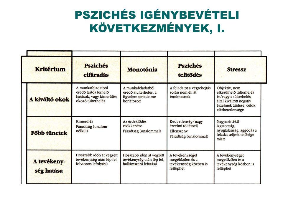 PSZICHÉS IGÉNYBEVÉTELI KÖVETKEZMÉNYEK, I.