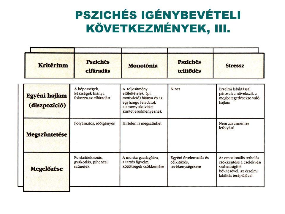 PSZICHÉS IGÉNYBEVÉTELI KÖVETKEZMÉNYEK, III.