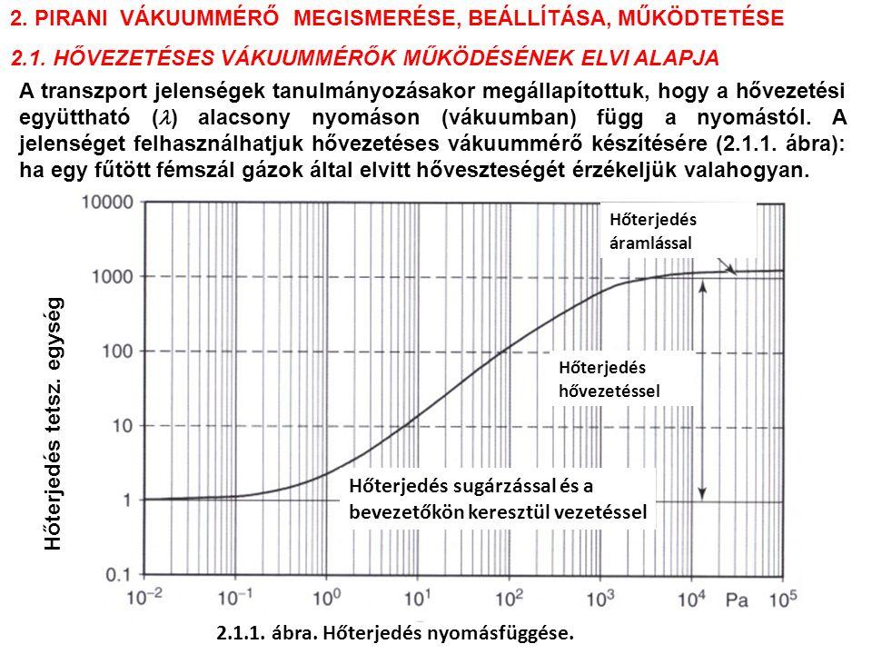 Hőterjedés áramlással Hőterjedés hővezetéssel Hőterjedés sugárzással és a bevezetőkön keresztül vezetéssel 2.1.1. ábra. Hőterjedés nyomásfüggése. Hőte