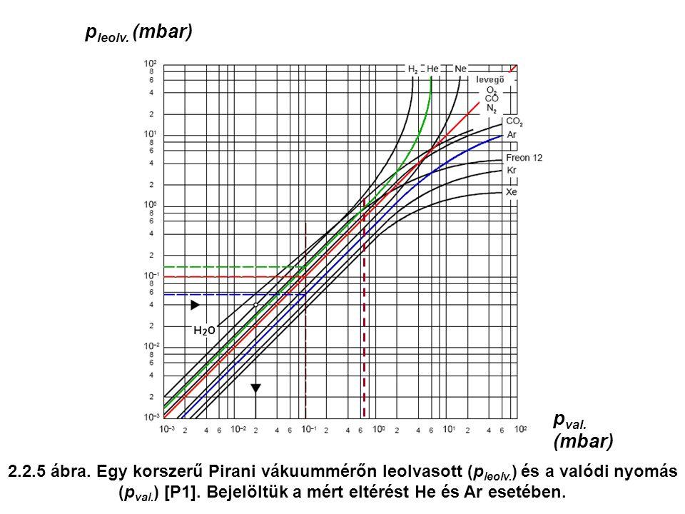 2.2.5 ábra. Egy korszerű Pirani vákuummérőn leolvasott (p leolv. ) és a valódi nyomás (p val. ) [P1]. Bejelöltük a mért eltérést He és Ar esetében. p
